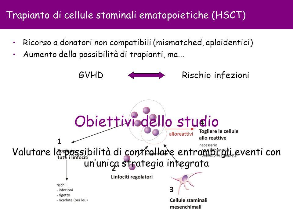 Trapianto di cellule staminali ematopoietiche (HSCT) Ricorso a donatori non compatibili (mismatched, aploidentici) Aumento della possibilità di trapia