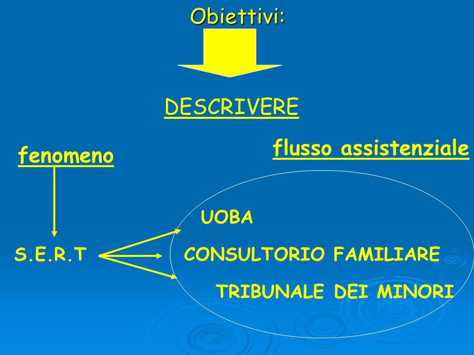 Obiettivi: fenomeno S.E.R.T flusso assistenziale DESCRIVERE UOBA CONSULTORIO FAMILIARE TRIBUNALE DEI MINORI