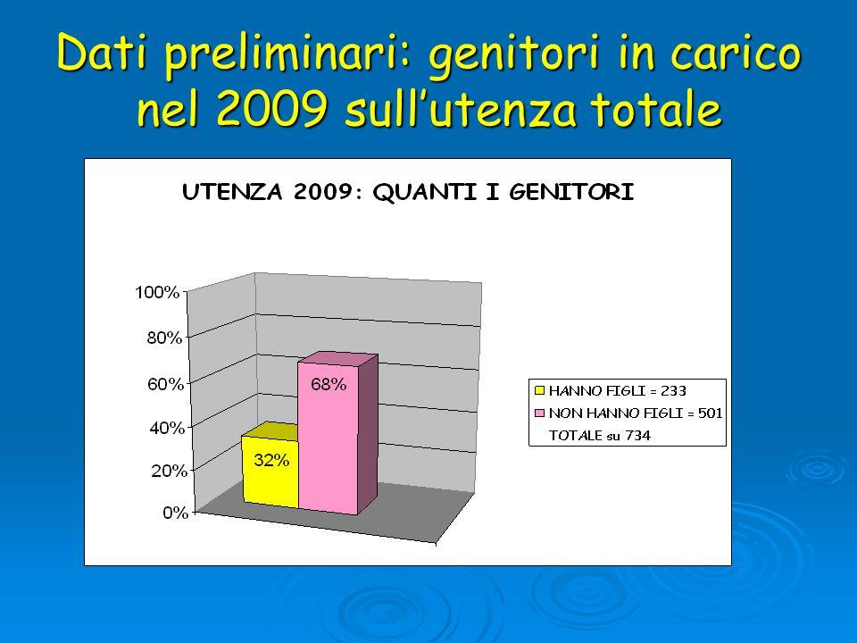 Dati preliminari: genitori in carico nel 2009 sullutenza totale