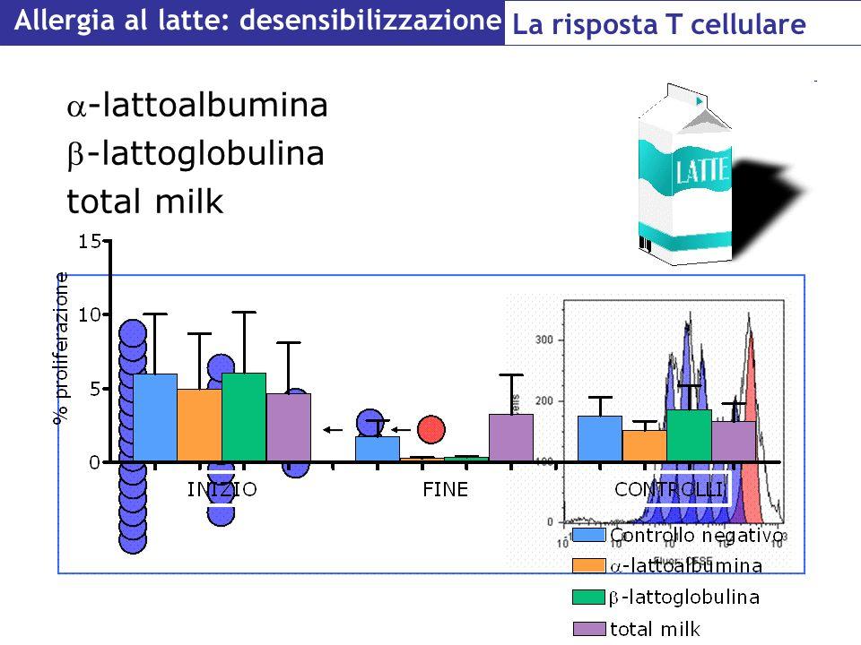 -lattoalbumina -lattoglobulina total milk Allergia al latte: desensibilizzazione La risposta T cellulare