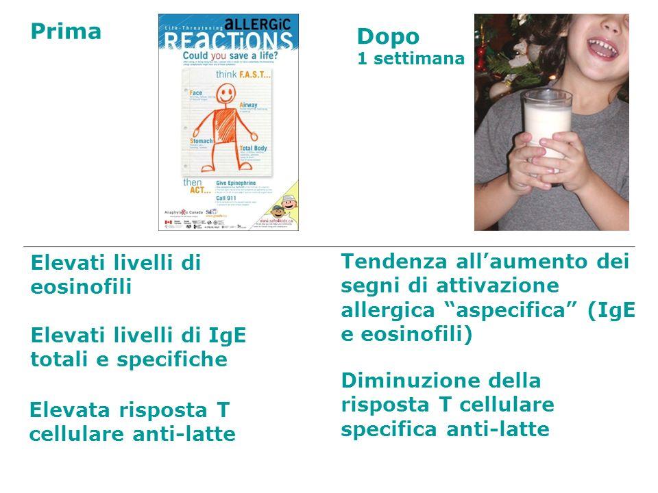 Dopo 1 settimana Prima Tendenza allaumento dei segni di attivazione allergica aspecifica (IgE e eosinofili) Elevati livelli di eosinofili Elevati live
