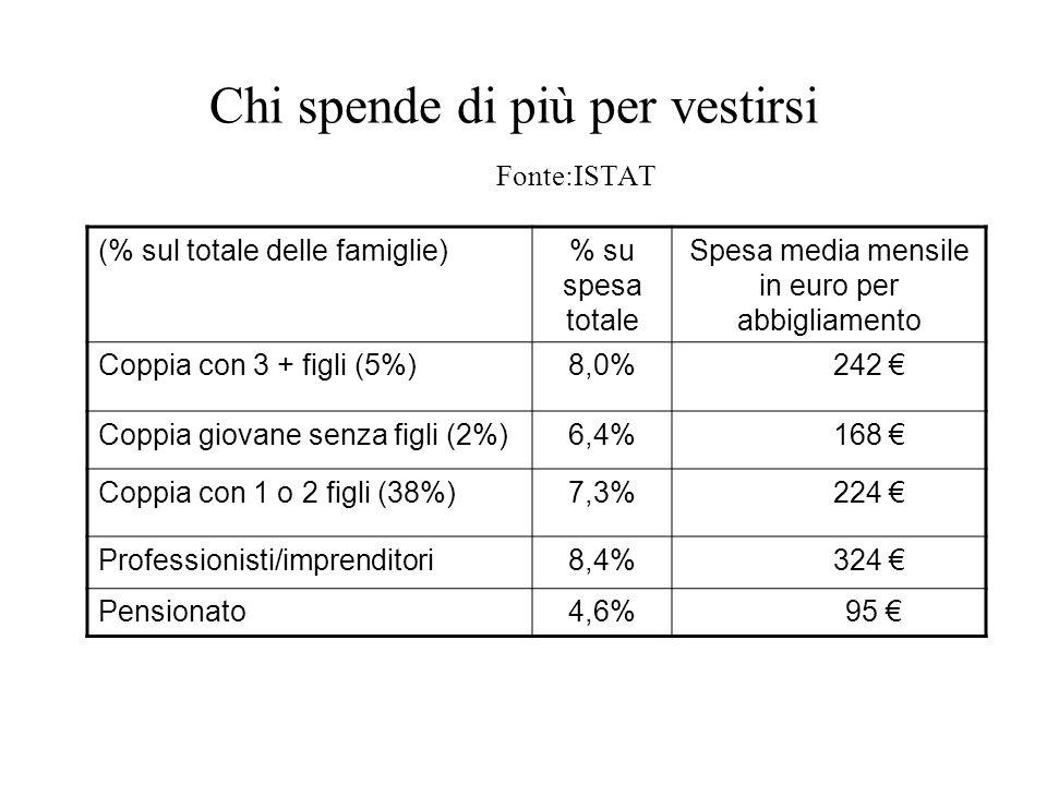 Chi spende di più per vestirsi Fonte:ISTAT (% sul totale delle famiglie)% su spesa totale Spesa media mensile in euro per abbigliamento Coppia con 3 + figli (5%)8,0% 242 Coppia giovane senza figli (2%)6,4% 168 Coppia con 1 o 2 figli (38%)7,3% 224 Professionisti/imprenditori8,4% 324 Pensionato4,6% 95