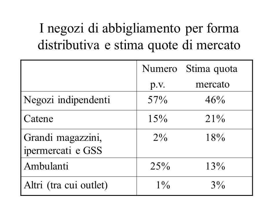 I negozi di abbigliamento per forma distributiva e stima quote di mercato Numero Stima quota p.v. mercato Negozi indipendenti 57% 46% Catene 15% 21% G