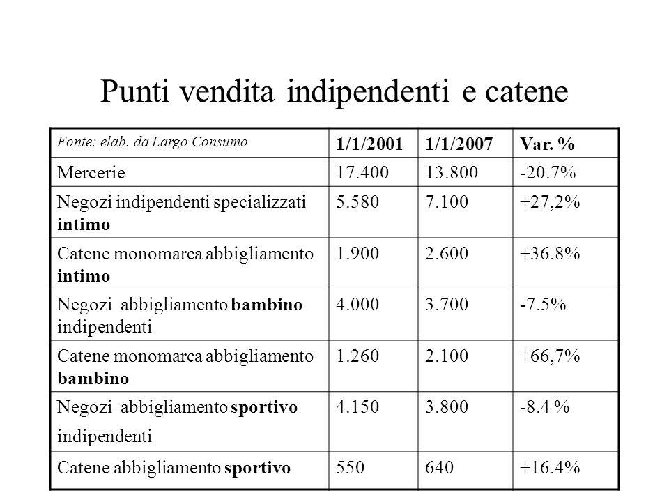 Punti vendita indipendenti e catene Fonte: elab. da Largo Consumo 1/1/20011/1/2007Var. % Mercerie17.40013.800-20.7% Negozi indipendenti specializzati