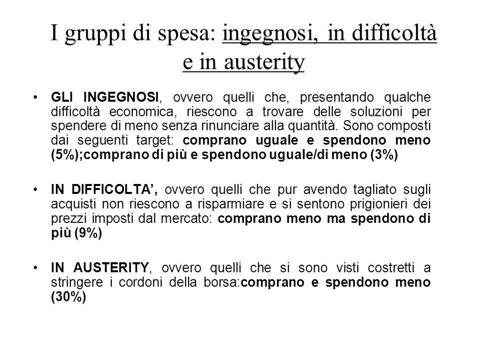 I gruppi di spesa: ingegnosi, in difficoltà e in austerity GLI INGEGNOSI, ovvero quelli che, presentando qualche difficoltà economica, riescono a trovare delle soluzioni per spendere di meno senza rinunciare alla quantità.