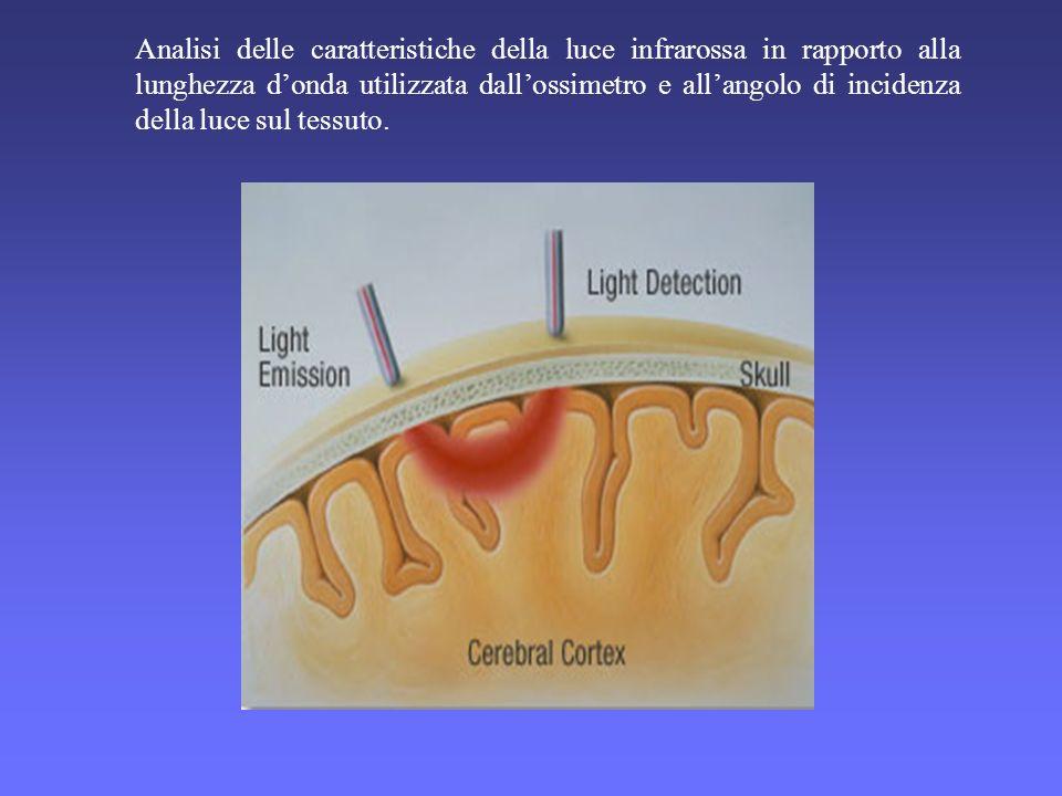 Analisi delle caratteristiche della luce infrarossa in rapporto alla lunghezza donda utilizzata dallossimetro e allangolo di incidenza della luce sul tessuto.