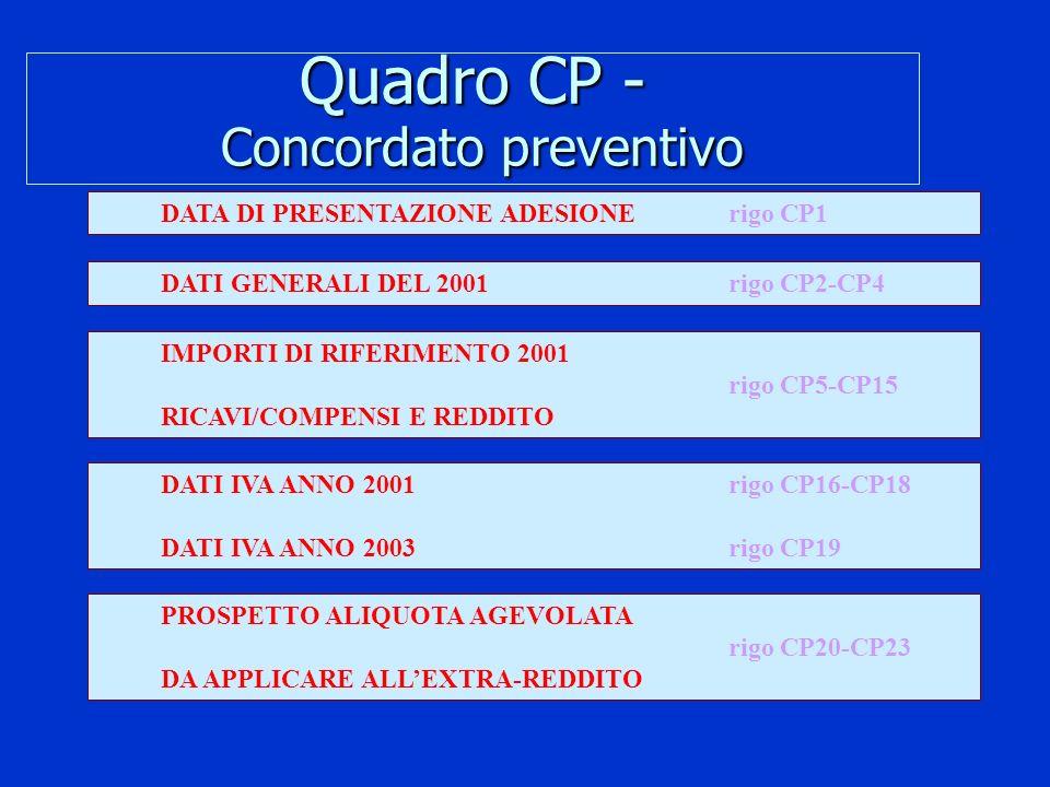 Quadro CP - Concordato preventivo DATA DI PRESENTAZIONE ADESIONErigo CP1 IMPORTI DI RIFERIMENTO 2001 rigo CP5-CP15 RICAVI/COMPENSI E REDDITO DATI GENE