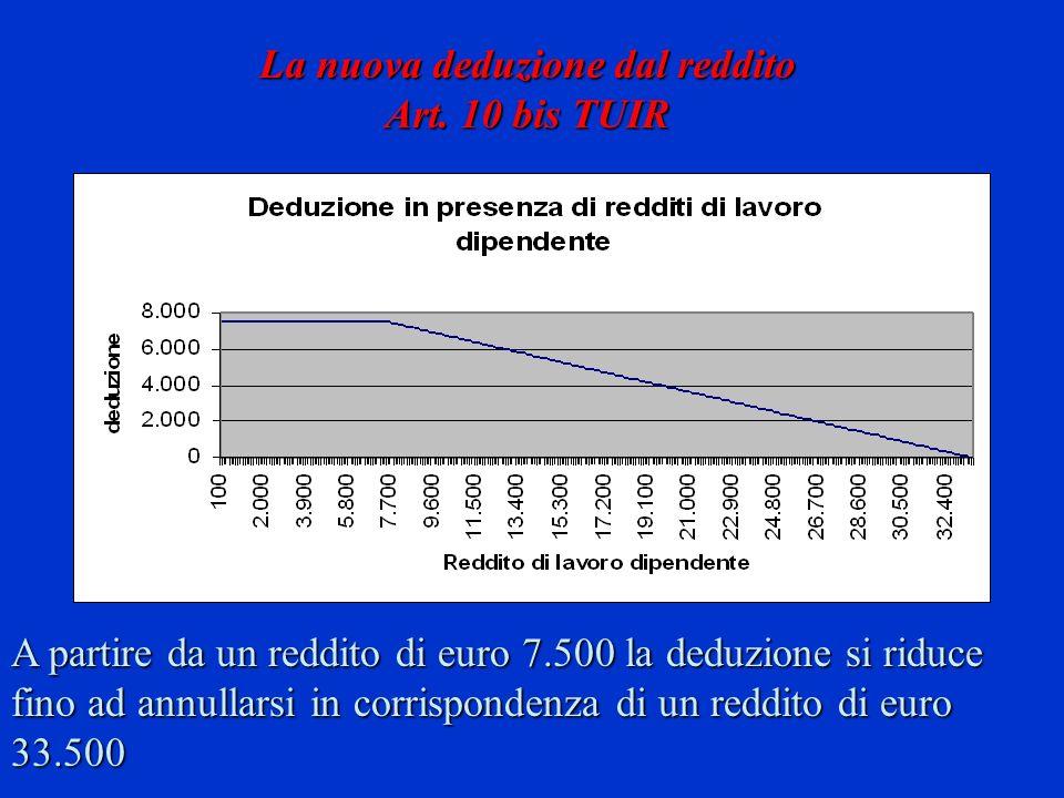 La nuova deduzione dal reddito Art. 10 bis TUIR A partire da un reddito di euro 7.500 la deduzione si riduce fino ad annullarsi in corrispondenza di u