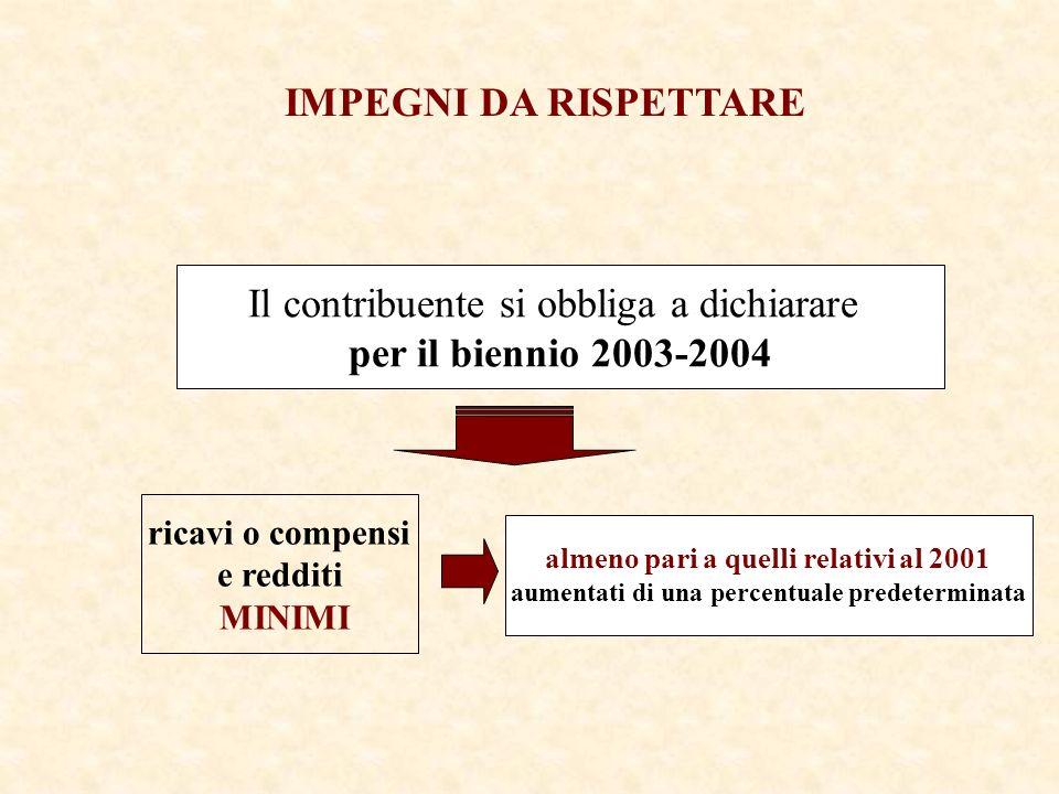 IMPEGNI DA RISPETTARE ricavi o compensi e redditi MINIMI almeno pari a quelli relativi al 2001 aumentati di una percentuale predeterminata Il contribuente si obbliga a dichiarare per il biennio 2003-2004