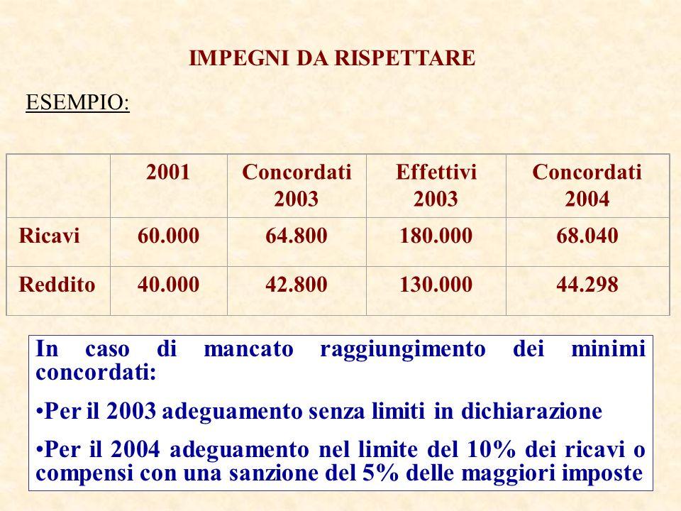 2001Concordati 2003 Effettivi 2003 Concordati 2004 Ricavi60.00064.800180.00068.040 Reddito40.00042.800130.00044.298 IMPEGNI DA RISPETTARE In caso di mancato raggiungimento dei minimi concordati: Per il 2003 adeguamento senza limiti in dichiarazione Per il 2004 adeguamento nel limite del 10% dei ricavi o compensi con una sanzione del 5% delle maggiori imposte ESEMPIO: