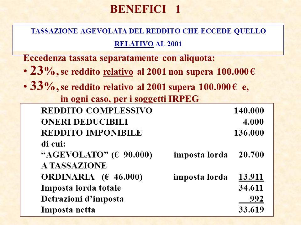 BENEFICI 1 TASSAZIONE AGEVOLATA DEL REDDITO CHE ECCEDE QUELLO RELATIVO AL 2001 Eccedenza tassata separatamente con aliquota: 23 %, se reddito relativo al 2001 non supera 100.000 33 %, se reddito relativo al 2001 supera 100.000 e, in ogni caso, per i soggetti IRPEG REDDITO COMPLESSIVO140.000 ONERI DEDUCIBILI 4.000 REDDITO IMPONIBILE136.000 di cui: AGEVOLATO ( 90.000)imposta lorda 20.700 A TASSAZIONE ORDINARIA ( 46.000) imposta lorda 13.911 Imposta lorda totale 34.611 Detrazioni dimposta 992 Imposta netta 33.619
