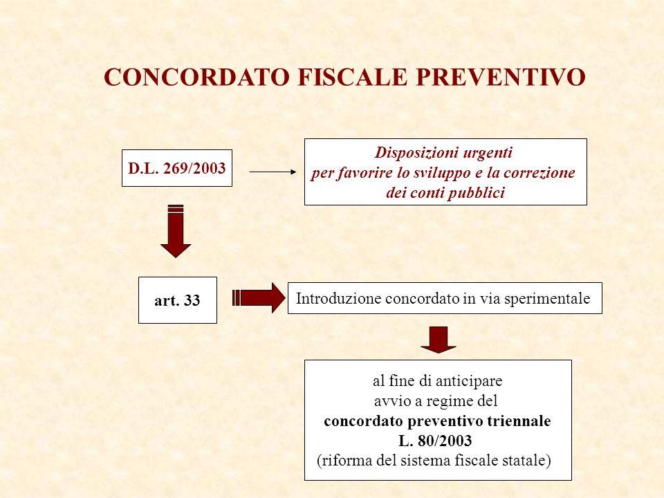 Disposizioni urgenti per favorire lo sviluppo e la correzione dei conti pubblici CONCORDATO FISCALE PREVENTIVO D.L.