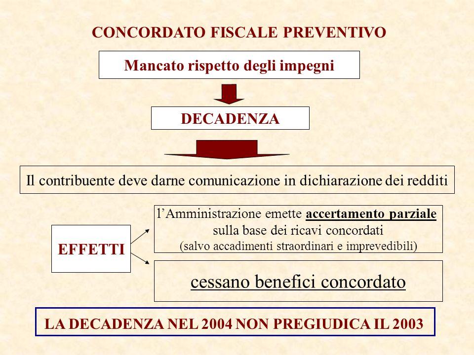 CONCORDATO FISCALE PREVENTIVO DECADENZA Il contribuente deve darne comunicazione in dichiarazione dei redditi EFFETTI cessano benefici concordato lAmministrazione emette accertamento parziale sulla base dei ricavi concordati (salvo accadimenti straordinari e imprevedibili) Mancato rispetto degli impegni LA DECADENZA NEL 2004 NON PREGIUDICA IL 2003