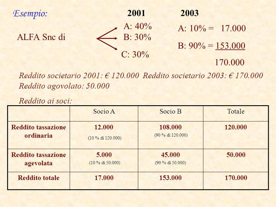 ALFA Snc di A: 40% B: 30% C: 30% Reddito societario 2001: 120.000 Reddito societario 2003: 170.000 Reddito agovolato: 50.000 Reddito ai soci: 20012003 A: 10% = 17.000 B: 90% = 153.000 170.000 Socio ASocio BTotale Reddito tassazione ordinaria 12.000 (10 % di 120.000) 108.000 (90 % di 120.000) 120.000 Reddito tassazione agevolata 5.000 (10 % di 50.000) 45.000 (90 % di 50.000) 50.000 Reddito totale17.000153.000170.000 Esempio:
