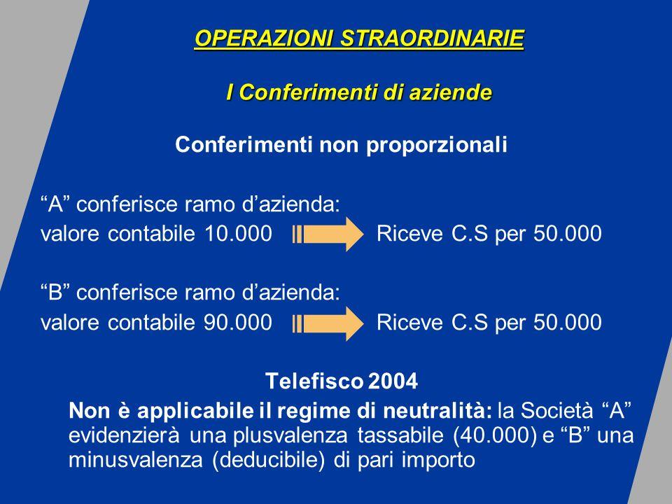 Conferimenti non proporzionali A conferisce ramo dazienda: valore contabile 10.000 Riceve C.S per 50.000 B conferisce ramo dazienda: valore contabile 90.000 Riceve C.S per 50.000 Telefisco 2004 Non è applicabile il regime di neutralità: la Società A evidenzierà una plusvalenza tassabile (40.000) e B una minusvalenza (deducibile) di pari importo OPERAZIONI STRAORDINARIE I Conferimenti di aziende OPERAZIONI STRAORDINARIE I Conferimenti di aziende
