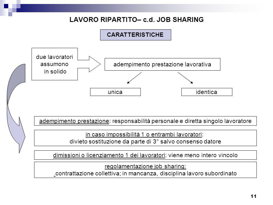11 LAVORO RIPARTITO– c.d. JOB SHARING CARATTERISTICHE adempimento prestazione lavorativa adempimento prestazione: responsabilità personale e diretta s