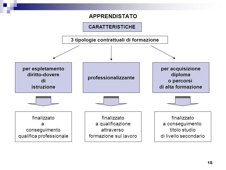 15 APPRENDISTATO CARATTERISTICHE 3 tipologie contrattuali di formazione per espletamento diritto-dovere di istruzione professionalizzante per acquisiz