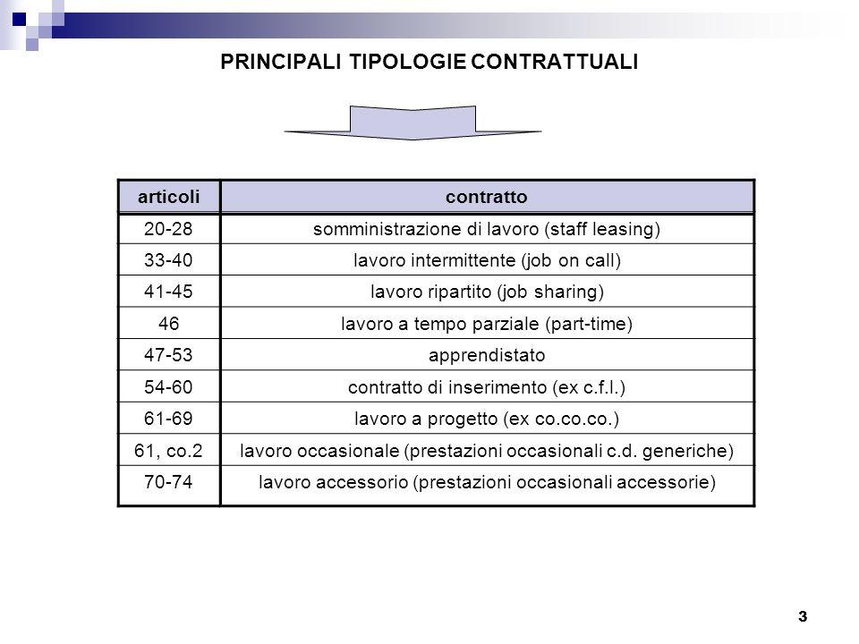 3 PRINCIPALI TIPOLOGIE CONTRATTUALI articolicontratto 20-28somministrazione di lavoro (staff leasing) 33-40lavoro intermittente (job on call) 41-45lav