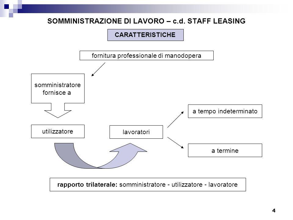 4 SOMMINISTRAZIONE DI LAVORO – c.d. STAFF LEASING fornitura professionale di manodopera utilizzatore lavoratori somministratore fornisce a a termine a