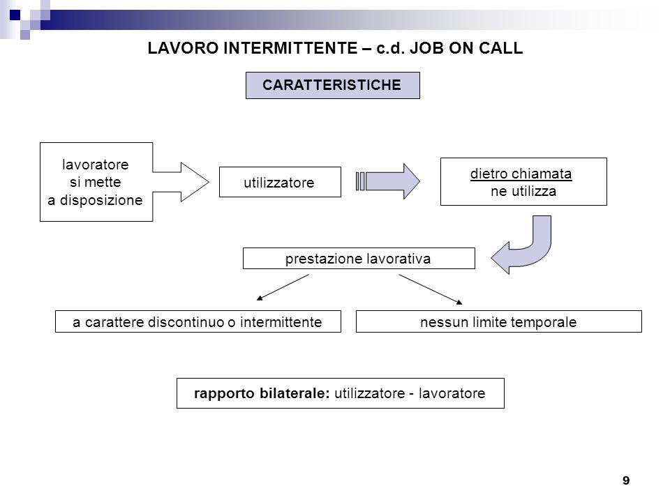 9 LAVORO INTERMITTENTE – c.d. JOB ON CALL utilizzatore dietro chiamata ne utilizza lavoratore si mette a disposizione rapporto bilaterale: utilizzator