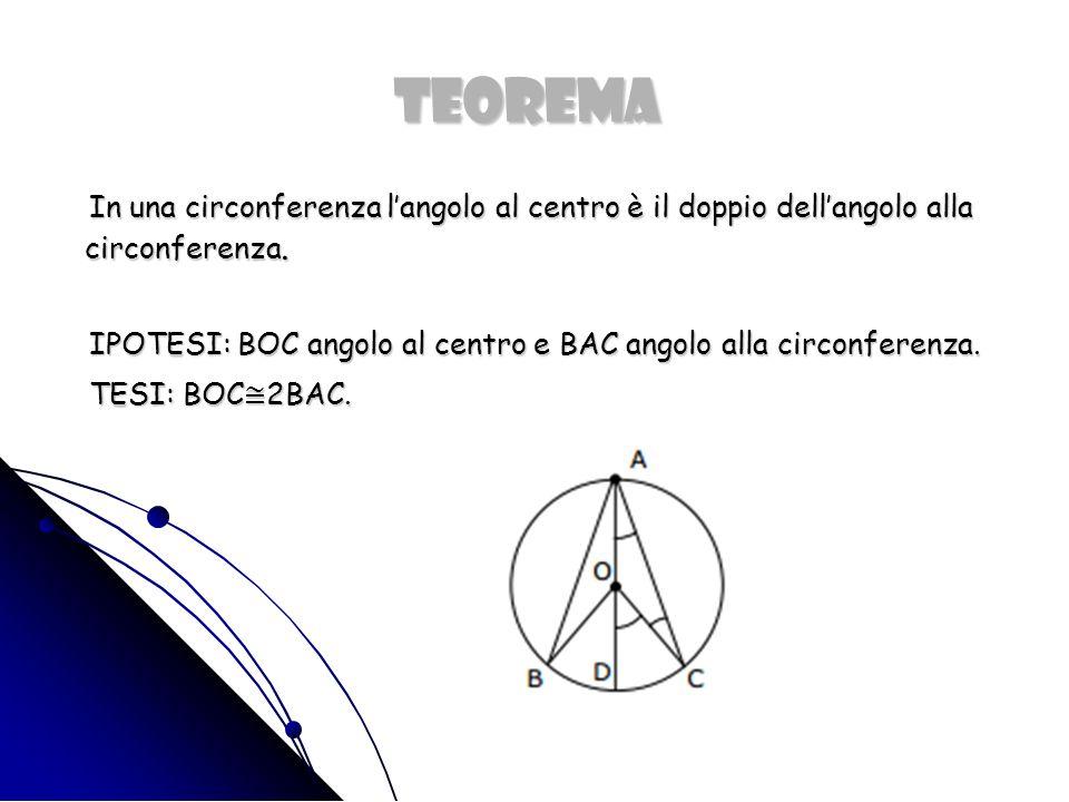 TEOREMA In una circonferenza langolo al centro è il doppio dellangolo alla circonferenza.
