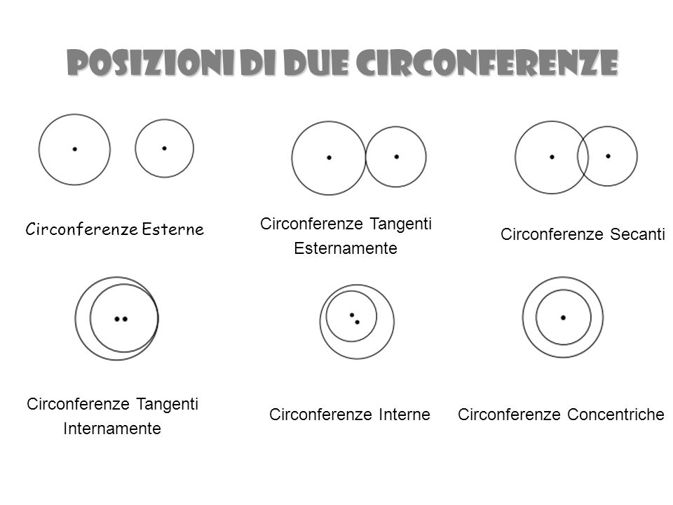 POSIZIONI DI DUE CIRCONFERENZE Circonferenze Esterne Circonferenze Tangenti Esternamente Circonferenze Secanti Circonferenze Tangenti Internamente Circonferenze InterneCirconferenze Concentriche