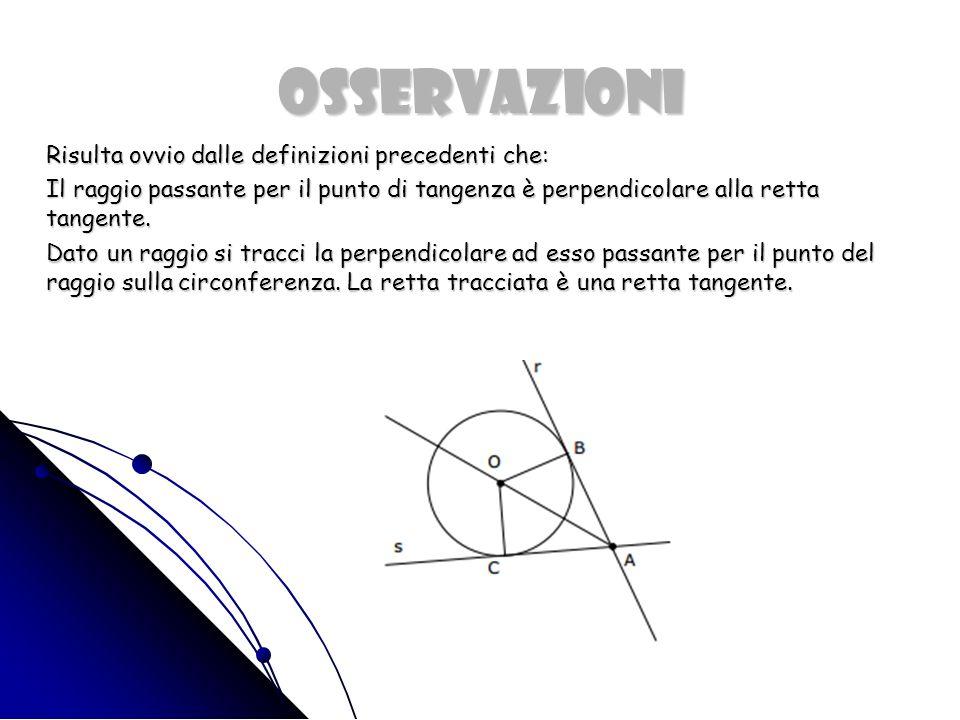 OSSERVAZIONI Risulta ovvio dalle definizioni precedenti che: Risulta ovvio dalle definizioni precedenti che: Il raggio passante per il punto di tangenza è perpendicolare alla retta tangente.