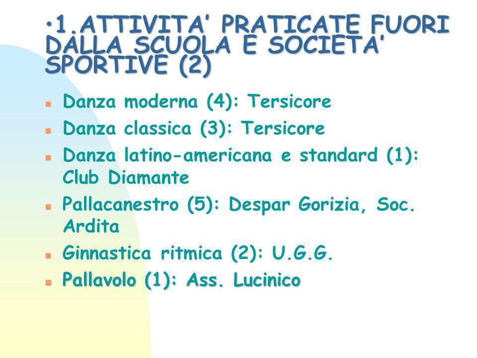 1.ATTIVITA PRATICATE FUORI DALLA SCUOLA E SOCIETA SPORTIVE (2)1.ATTIVITA PRATICATE FUORI DALLA SCUOLA E SOCIETA SPORTIVE (2) n Danza moderna (4): Tersicore n Danza classica (3): Tersicore n Danza latino-americana e standard (1): Club Diamante n Pallacanestro (5): Despar Gorizia, Soc.