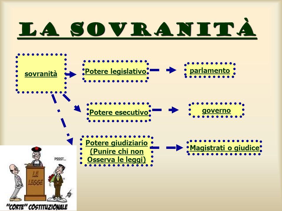 La sovranità sovranità Potere legislativo parlamento Potere esecutivo governo Potere giudiziario (Punire chi non Osserva le leggi) Magistrati o giudic
