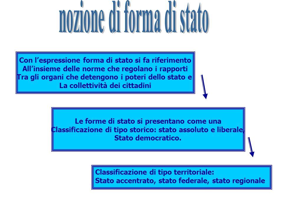 Con lespressione forma di stato si fa riferimento Allinsieme delle norme che regolano i rapporti Tra gli organi che detengono i poteri dello stato e L