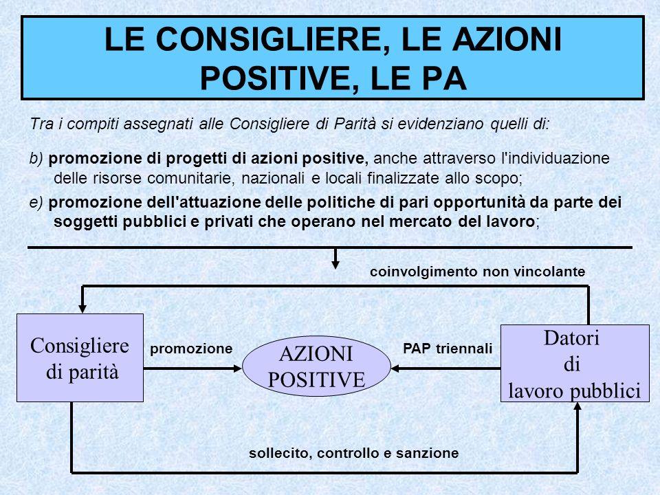 LE CONSIGLIERE, LE AZIONI POSITIVE, LE PA Tra i compiti assegnati alle Consigliere di Parità si evidenziano quelli di: b) promozione di progetti di az