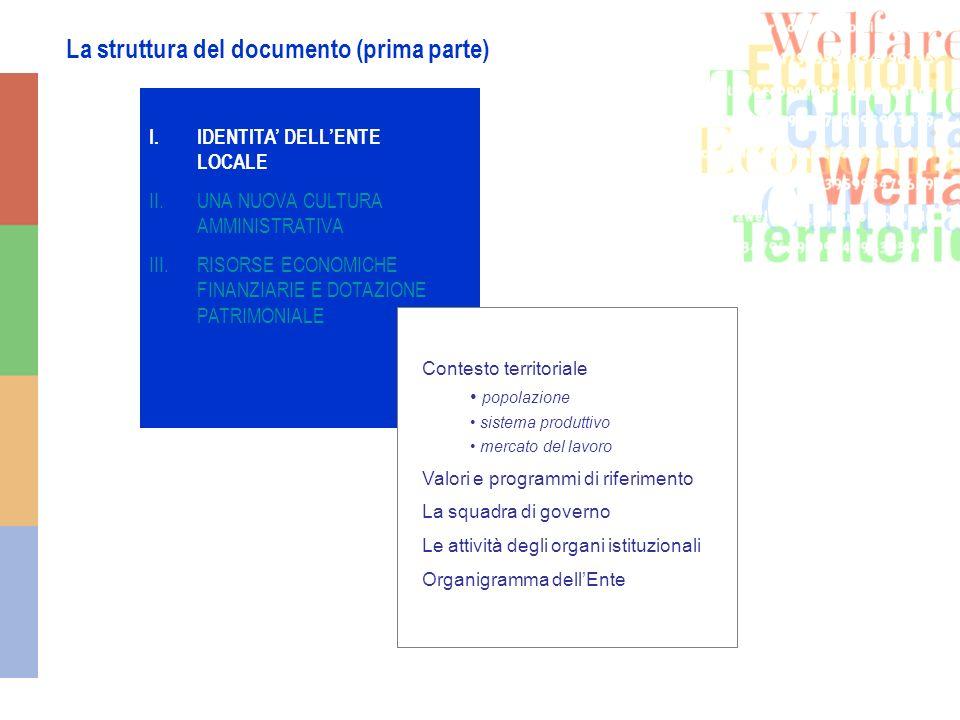 La struttura del documento (prima parte) I.IDENTITA DELLENTE LOCALE II.UNA NUOVA CULTURA AMMINISTRATIVA III.RISORSE ECONOMICHE FINANZIARIE E DOTAZIONE PATRIMONIALE Contesto territoriale popolazione sistema produttivo mercato del lavoro Valori e programmi di riferimento La squadra di governo Le attività degli organi istituzionali Organigramma dellEnte