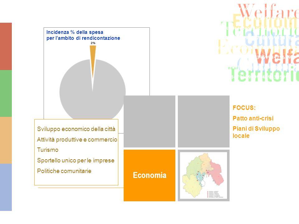 Economia Sviluppo economico della città Attività produttive e commercio Turismo Sportello unico per le imprese Politiche comunitarie Incidenza % della spesa per lambito di rendicontazione FOCUS: Patto anti-crisi Piani di Sviluppo locale