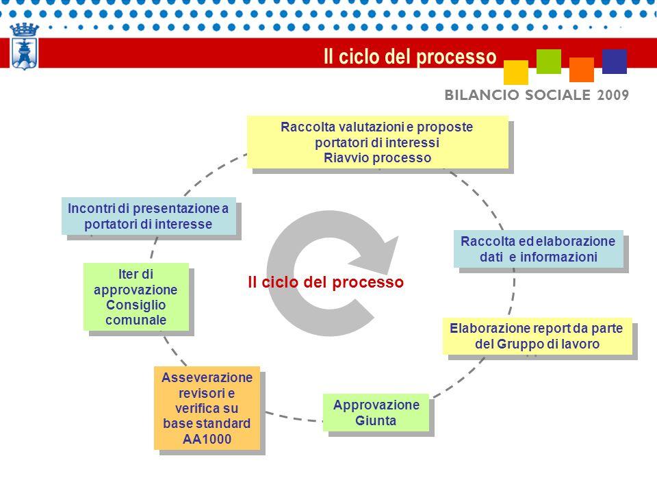 Fonti di riferimento Portatori di interessi La connessione fra sistema contabile di controllo interno e il punto di vista della società locale