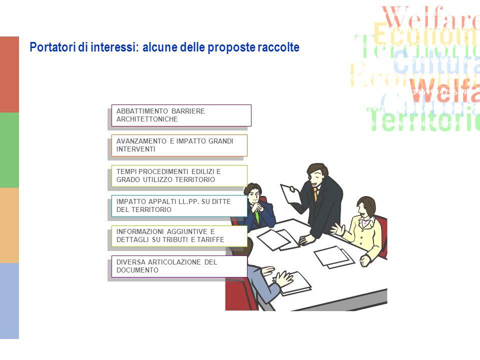 La struttura del Bilancio sociale 2009 Presentazione Nota metodologica IDENTITA DELLENTE LOCALE UNA NUOVA CULTURA AMMINISTRATIVA RISORSE ECONOMICHE FINANZIARIE E DOTAZIONE PATRIMONIALE prima parte Le aree di rendicontazione Territorio LA CITTA seconda parte LE PERSONE