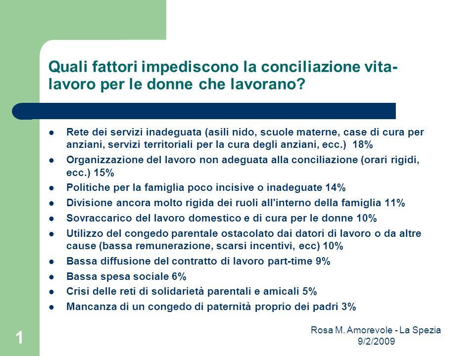 Rosa M. Amorevole - La Spezia 9/2/2009 1 Quali fattori impediscono la conciliazione vita- lavoro per le donne che lavorano? Rete dei servizi inadeguat