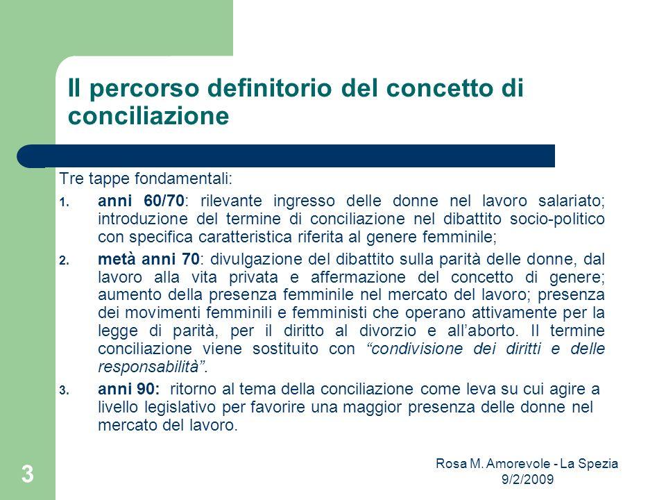 Il percorso definitorio del concetto di conciliazione Tre tappe fondamentali: 1. anni 60/70: rilevante ingresso delle donne nel lavoro salariato; intr