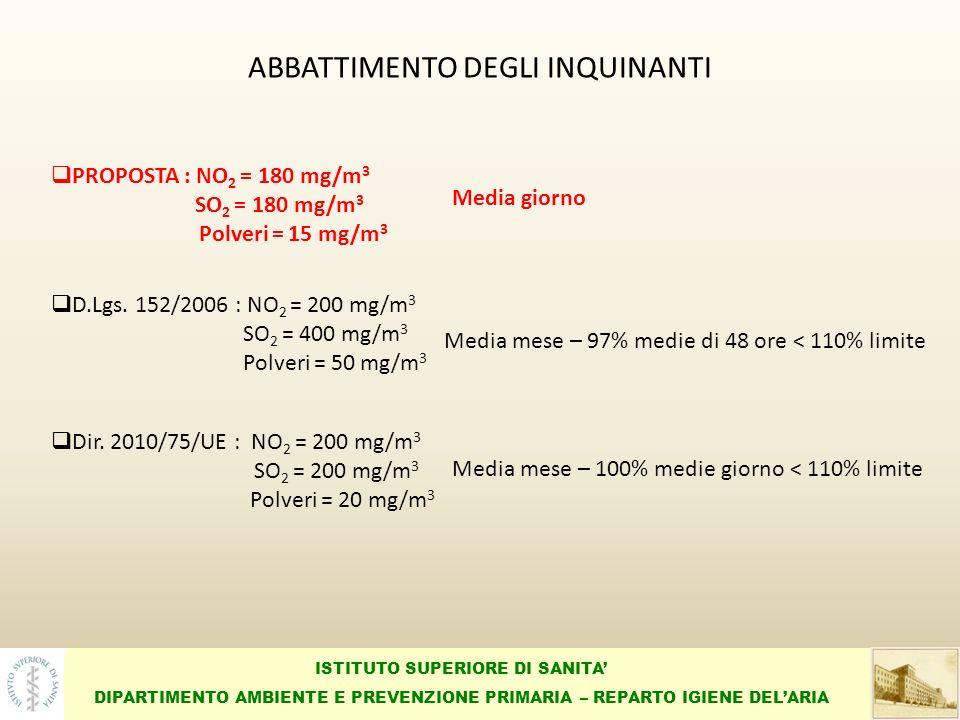 ISTITUTO SUPERIORE DI SANITA DIPARTIMENTO AMBIENTE E PREVENZIONE PRIMARIA – REPARTO IGIENE DELARIA ABBATTIMENTO DEGLI INQUINANTI PROPOSTA : NO 2 = 180 mg/m 3 SO 2 = 180 mg/m 3 Polveri = 15 mg/m 3 Media giorno D.Lgs.
