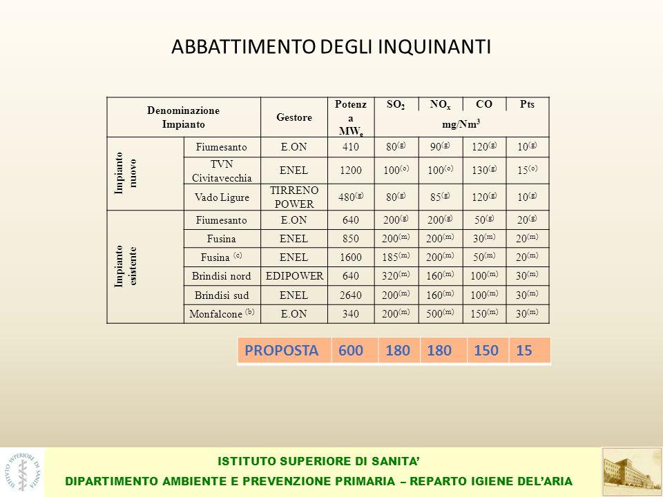 ISTITUTO SUPERIORE DI SANITA DIPARTIMENTO AMBIENTE E PREVENZIONE PRIMARIA – REPARTO IGIENE DELARIA ABBATTIMENTO DEGLI INQUINANTI Denominazione Impianto Gestore Potenz a MW e SO 2 NO x COPts mg/Nm 3 Impianto nuovo FiumesantoE.ON41080 (g) 90 (g) 120 (g) 10 (g) TVN Civitavecchia ENEL1200100 (o) 130 (g) 15 (o) Vado Ligure TIRRENO POWER 480 (g) 80 (g) 85 (g) 120 (g) 10 (g) Impianto esistente FiumesantoE.ON640200 (g) 50 (g) 20 (g) FusinaENEL850200 (m) 30 (m) 20 (m) Fusina (c) ENEL1600185 (m) 200 (m) 50 (m) 20 (m) Brindisi nordEDIPOWER640320 (m) 160 (m) 100 (m) 30 (m) Brindisi sudENEL2640200 (m) 160 (m) 100 (m) 30 (m) Monfalcone (b) E.ON340200 (m) 500 (m) 150 (m) 30 (m) PROPOSTA600180 15015