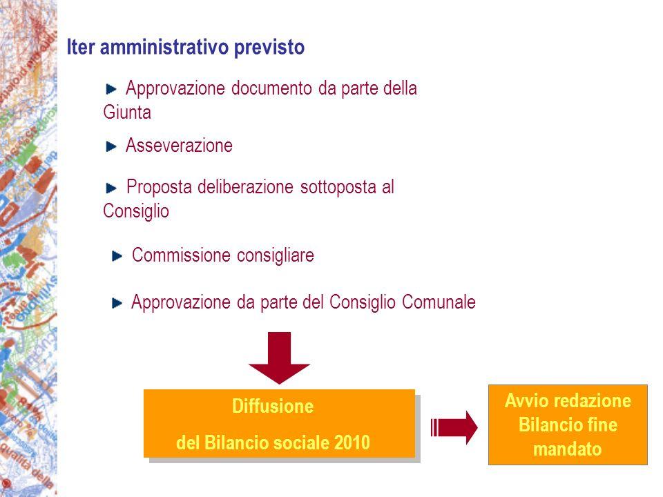 Approvazione documento da parte della Giunta Commissione consigliare Approvazione da parte del Consiglio Comunale Asseverazione Proposta deliberazione