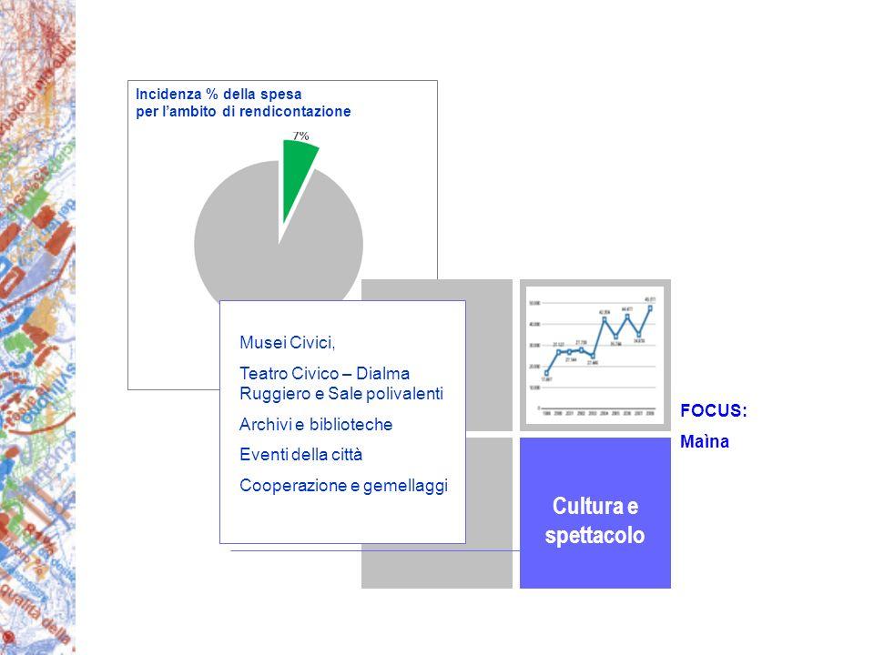Territorio Cultura e spettacolo Musei Civici, Teatro Civico – Dialma Ruggiero e Sale polivalenti Archivi e biblioteche Eventi della città Cooperazione