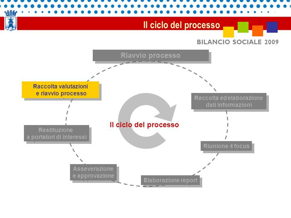 BILANCIO SOCIALE 2009 Il ciclo del processo Raccolta valutazioni e riavvio processo Raccolta valutazioni e riavvio processo Riavvio processo Raccolta