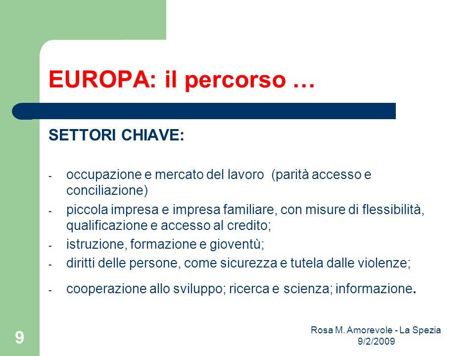 EUROPA: il percorso … SETTORI CHIAVE: - occupazione e mercato del lavoro (parità accesso e conciliazione) - piccola impresa e impresa familiare, con m