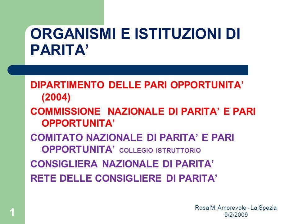 ORGANISMI E ISTITUZIONI DI PARITA DIPARTIMENTO DELLE PARI OPPORTUNITA (2004) COMMISSIONE NAZIONALE DI PARITA E PARI OPPORTUNITA COMITATO NAZIONALE DI PARITA E PARI OPPORTUNITA COLLEGIO ISTRUTTORIO CONSIGLIERA NAZIONALE DI PARITA RETE DELLE CONSIGLIERE DI PARITA Rosa M.