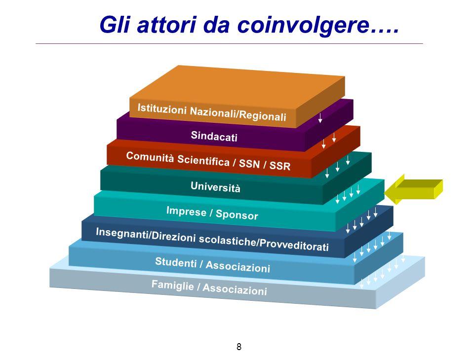 Gli attori da coinvolgere…. Famiglie / Associazioni Studenti / Associazioni Istituzioni Nazionali/Regionali Sindacati Comunità Scientifica / SSN / SSR