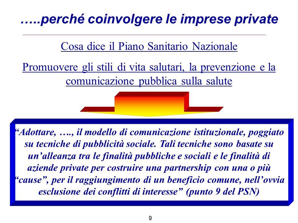 …..perché coinvolgere le imprese private 9 Cosa dice il Piano Sanitario Nazionale Promuovere gli stili di vita salutari, la prevenzione e la comunicaz