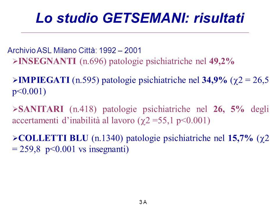 INSEGNANTI (n.696) patologie psichiatriche nel 49,2% IMPIEGATI (n.595) patologie psichiatriche nel 34,9% ( = 26,5 p<0.001) SANITARI (n.418) patologie psichiatriche nel 26, 5% degli accertamenti dinabilità al lavoro ( =55,1 p<0.001) COLLETTI BLU (n.1340) patologie psichiatriche nel 15,7% ( = 259,8 p<0.001 vs insegnanti) Lo studio GETSEMANI: risultati Archivio ASL Milano Città: 1992 – 2001 3 A