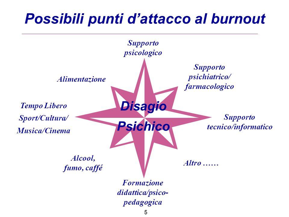 DISAGIO PSICHICO Supporto psicologico Supporto psichiatrico/ farmacologico Formazione didattica/psico- pedagogica Tempo Libero Sport/Cultura/ Musica/C