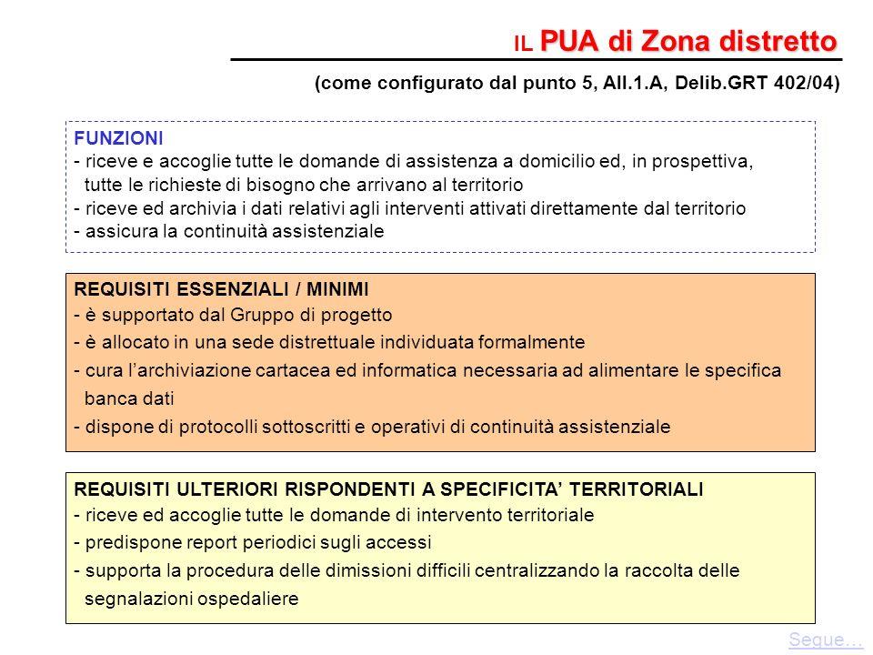PUA di Zona distretto IL PUA di Zona distretto FUNZIONI - riceve e accoglie tutte le domande di assistenza a domicilio ed, in prospettiva, tutte le ri