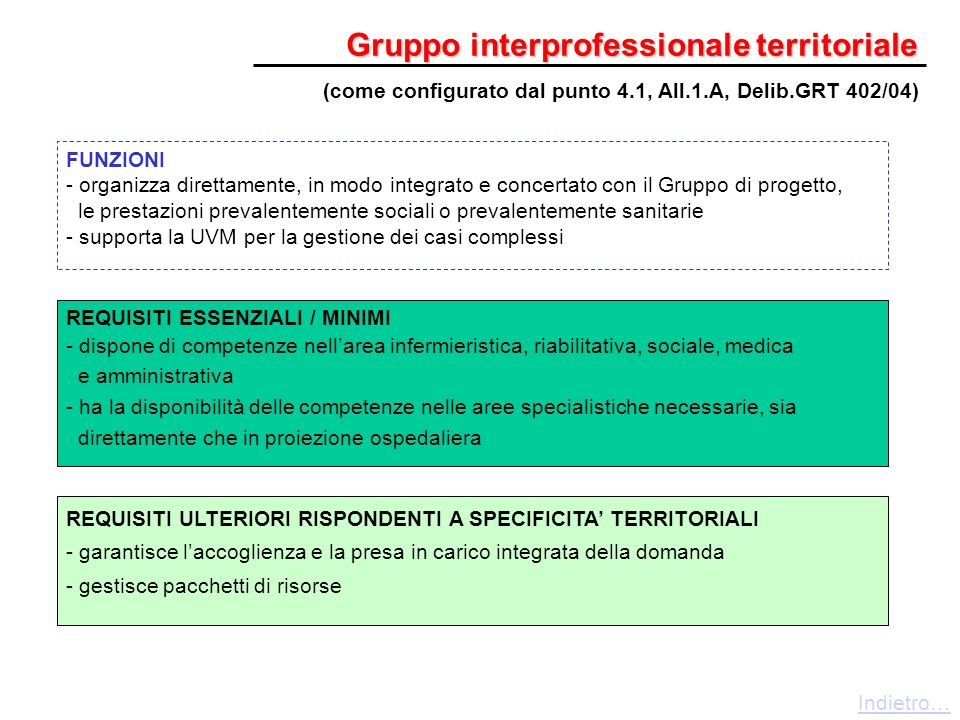 Gruppo interprofessionale territoriale REQUISITI ULTERIORI RISPONDENTI A SPECIFICITA TERRITORIALI - garantisce laccoglienza e la presa in carico integ